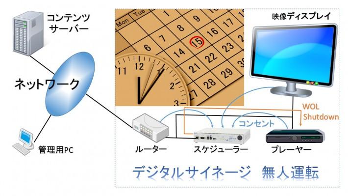 活用事例-デジタルサイネージ