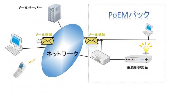 PoEMパックEmail