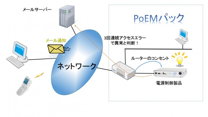 PoEMパックPOP監視