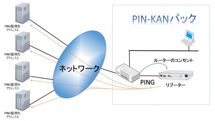 PIN-KAN監視