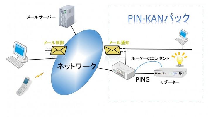 PIN-KAN-Email
